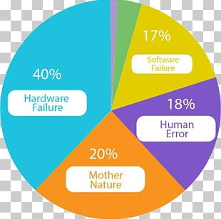 Disaster Recovery Plan Downtime Chart Business Continuity Planning PNG