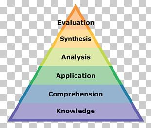 Bloom's Taxonomy Critical Thinking Instructional Design Education PNG