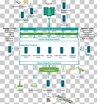 Warehouse Management System Systems Architecture Inventory Management Software PNG