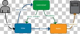 Model–view–viewmodel Model–view–controller AngularJS JavaScript PNG