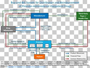 Business Plan Pharmaceutical Industry Distribution Business Process PNG