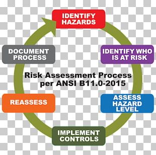 Risk Assessment Risk Management Hazard Analysis PNG