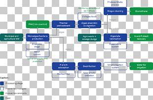 Process Flow Diagram Sewage Treatment Anaerobic Digestion Flowchart PNG