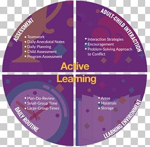 HighScope Active Learning Early Childhood Education Curriculum PNG