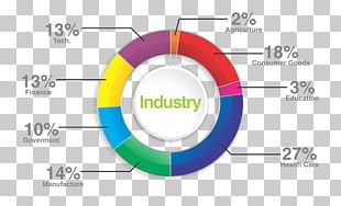 Industry Charlotte Graphic Design Market Analysis Product PNG