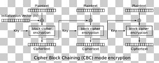 Block Cipher Mode Of Operation Padding Advanced Encryption Standard PNG