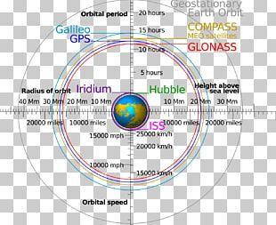 Low Earth Orbit GPS Satellite Blocks GLONASS Orbital Spaceflight PNG