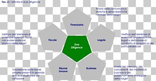 Business Plan Due Diligence Human Resource Management Business Process PNG