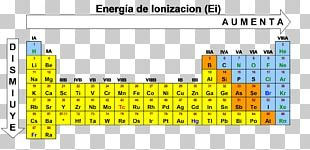 Ionization Energy Periodic Table Atomic Radius Chemistry PNG