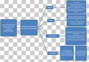 Communication Studies Context Concept Map Receptor PNG