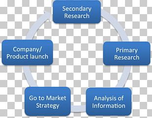 Market Research Marketing Research Secondary Research Primary Market PNG