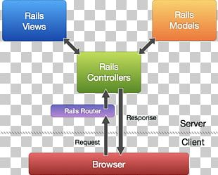 Model–view–controller Ruby On Rails Software Framework Object PNG