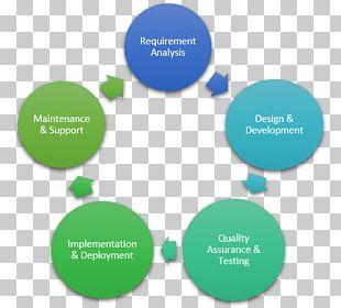 Project Management Risk Management Business Process PNG