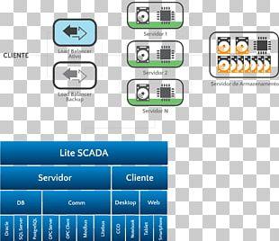 SCADA Database Technology E O Que Sera Architecture PNG