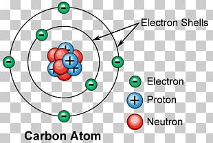 Atomic Theory Atomic Number Electron Shell Atomic Nucleus PNG