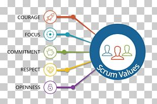 Scrum Computer Software Agile Software Development Software Testing PNG
