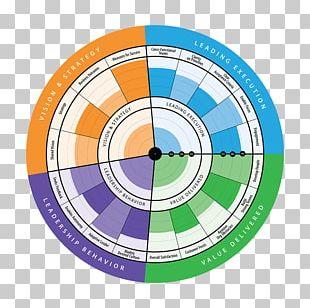 Business Management Agile Leadership Radar Software Release Train PNG