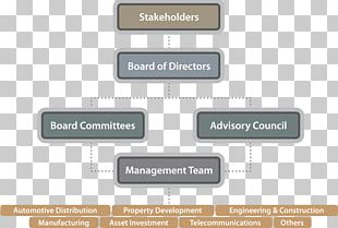 Organization Corporate Governance Board Of Directors Corporation PNG