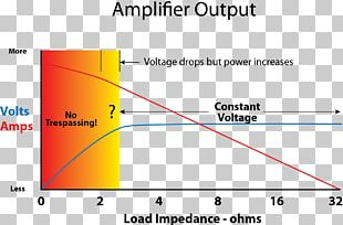 Audio Power Amplifier Power Rating Electrical Load Electric Power PNG