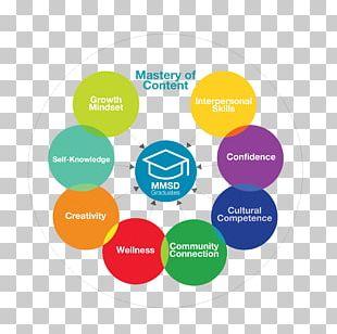 Madison Metropolitan School District Student Graduate University Goal PNG