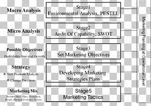 Marketing Plan Strategic Planning Marketing Research PNG