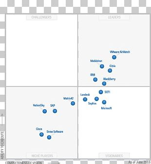 Magic Quadrant Gartner Business Enterprise Mobility Management PNG