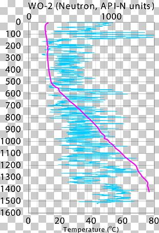 Density Logging Formation Evaluation Neutron Porosity Well