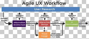 User Interface Design User Experience Design PNG