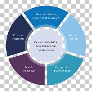 Enterprise Risk Management Business Marketing PNG