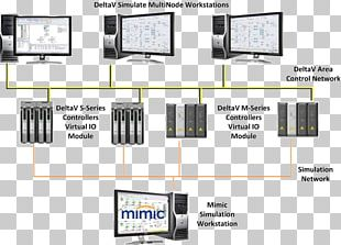 Distributed Control System Computer Software Architecture Programmable Logic Controllers PNG