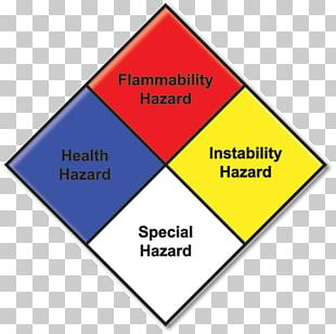 NFPA 704 National Fire Protection Association Hazardous Materials Identification System Dangerous Goods PNG