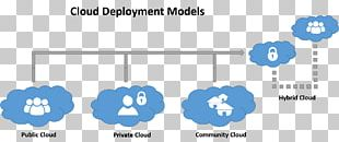Cloud Computing Software Deployment Service Virtual Private Cloud PNG