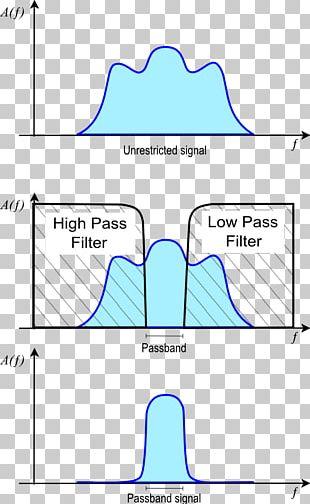 Passband Band-pass Filter Baseband Signal Low-pass Filter PNG