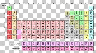 Periodic Table Chemical Element Nihonium Chemistry Atomic Number PNG