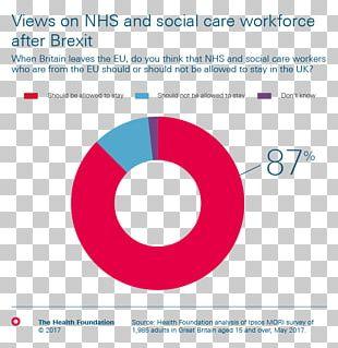 United Kingdom Brexit National Health Service European Union Survey Methodology PNG