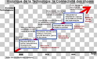 Web Page Internet Of Things History Of The Internet Technology PNG