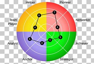 Organizational Culture Leadership Style Assessment Online Talent Manager Research PNG