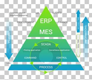 Manufacturing Execution System Enterprise Resource Planning Product Lifecycle Information PNG