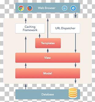 Django Web Framework Software Framework Model–view–controller Python PNG