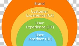 User Experience Design User Interface Design Product Design PNG