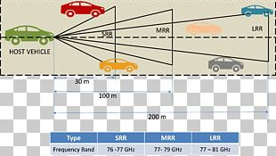 Car Radar Lidar Automotive Industry Robert Bosch GmbH PNG