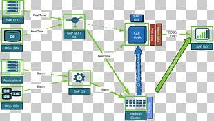 Apache Hadoop SAP SE Computer Software Big Data SAP HANA PNG