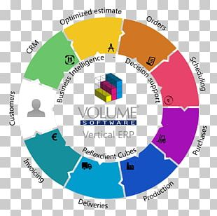Enterprise Resource Planning Organization Industry Computer Software Printing PNG
