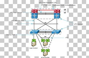 Virtual Private Cloud CCNP Border Gateway Protocol Layer 2 Forwarding Protocol Cloud Computing PNG