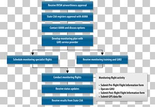 Aircraft Aviation Process Organization Information PNG