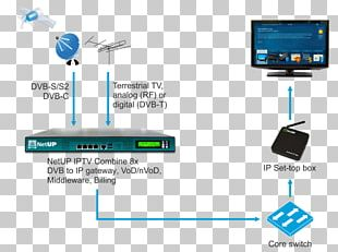Computer Network IPTV Television Over-the-top Media Services Set-top Box PNG