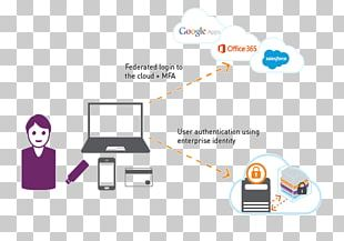 Identity Management Cloud Computing Security Authentication Software As A Service Access Control PNG