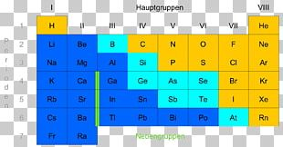 Periodic Table Main-group Element Nonmetal Metalloid PNG