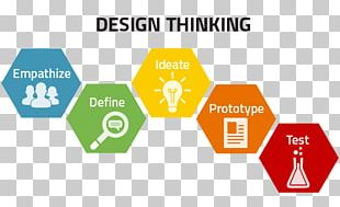 Design Thinking Human-centered Design Learning Creativity PNG