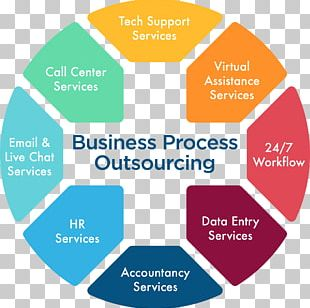 Technical Support Network Operations Center Customer Service Information Technology PNG
